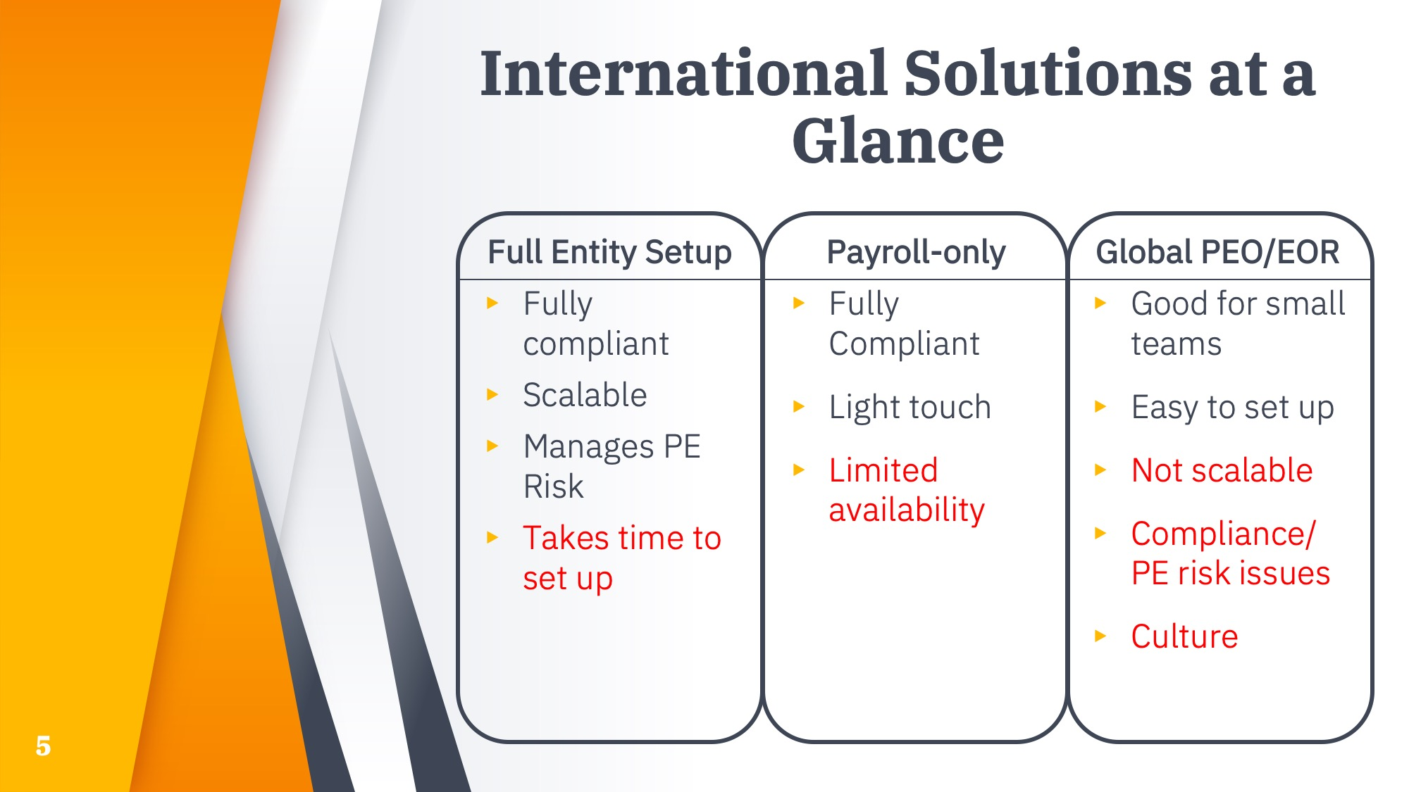 International solutions compared - Full entity, Payroll only, Global PEO/EOR